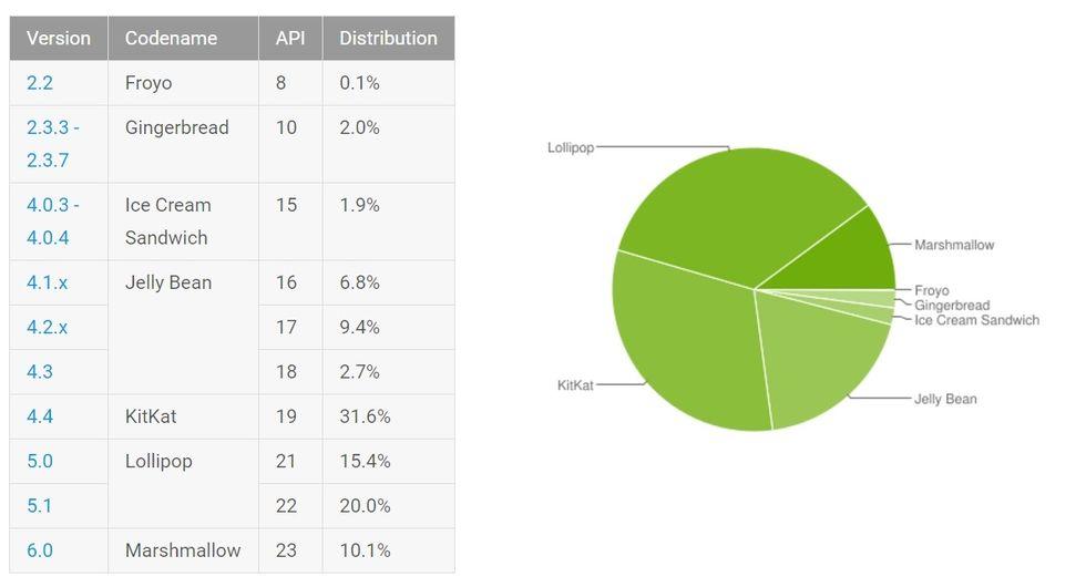 Android Marshmallow dingar 10 procent