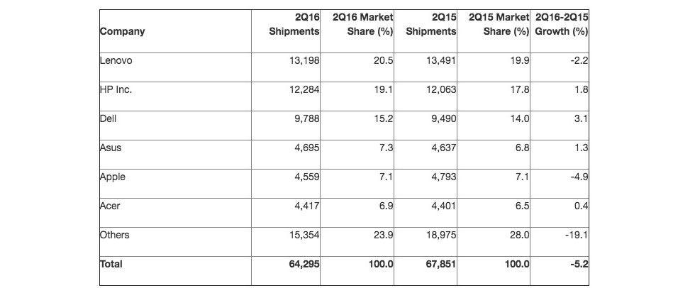 Försäljningen av datorer gick ner 5,2 procent under andra kvartalet