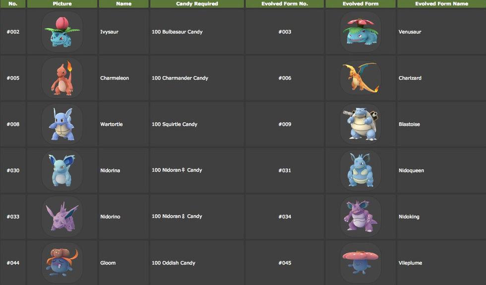 Få full koll på Pokémon Go