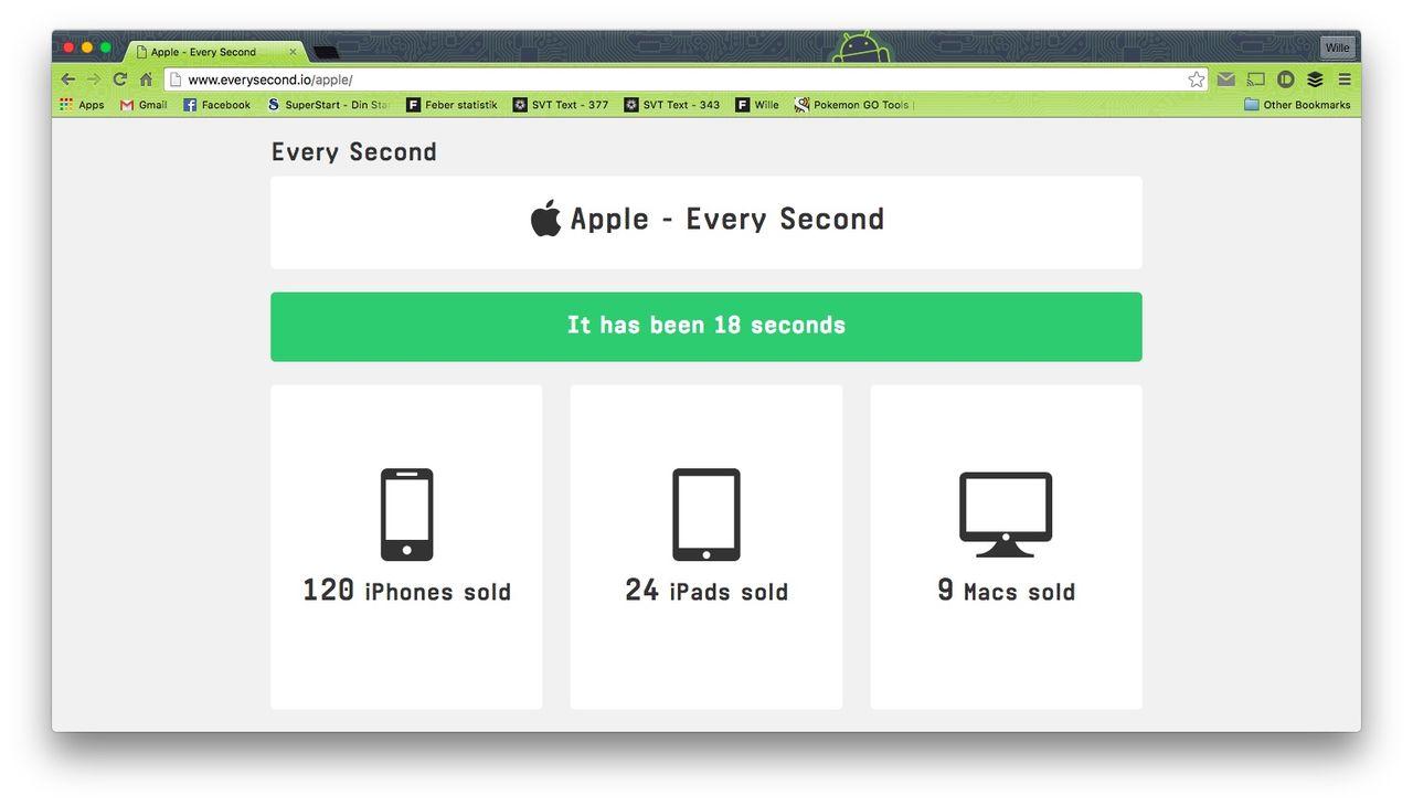 Hur mycket säljer Apple varje sekund?