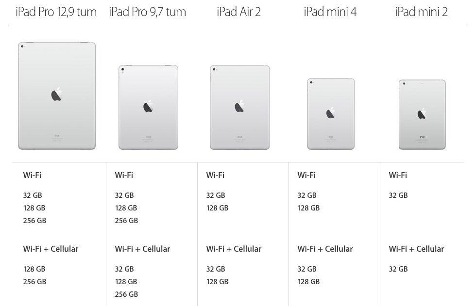 Apple uppdaterar iPads minne i tysthet