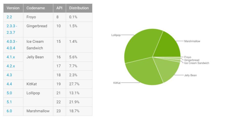 Android 6.0 Marshmallow växer så det knakar