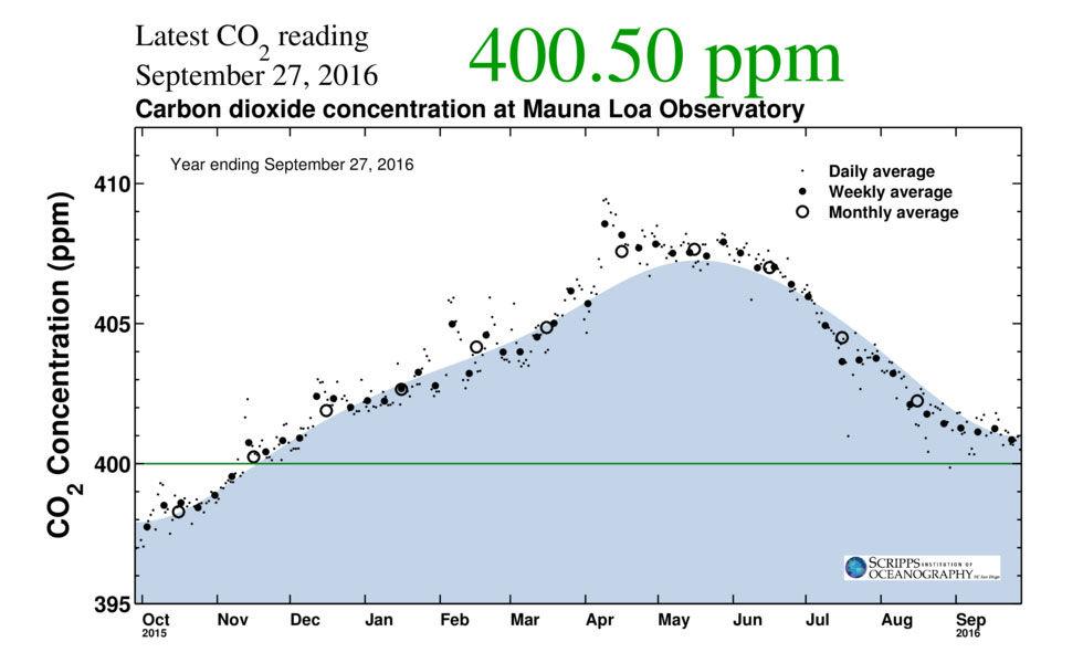 Koldioxidhalten i luften har nu permanent passerat 400 ppm