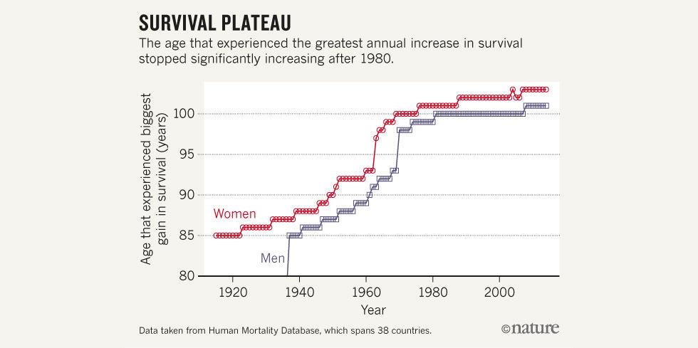 Ny forskning pekar på att det finns en maxgräns på hur länge vi kan leva
