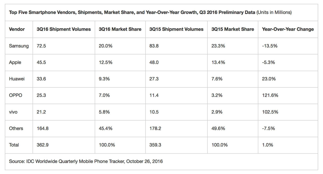 Samsungs försäljning sjunker för första gången på två år
