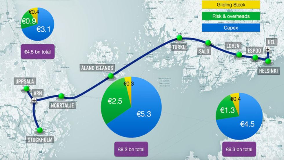 Hyperloop One inleder förstudie för Hyperloop över Östersjön