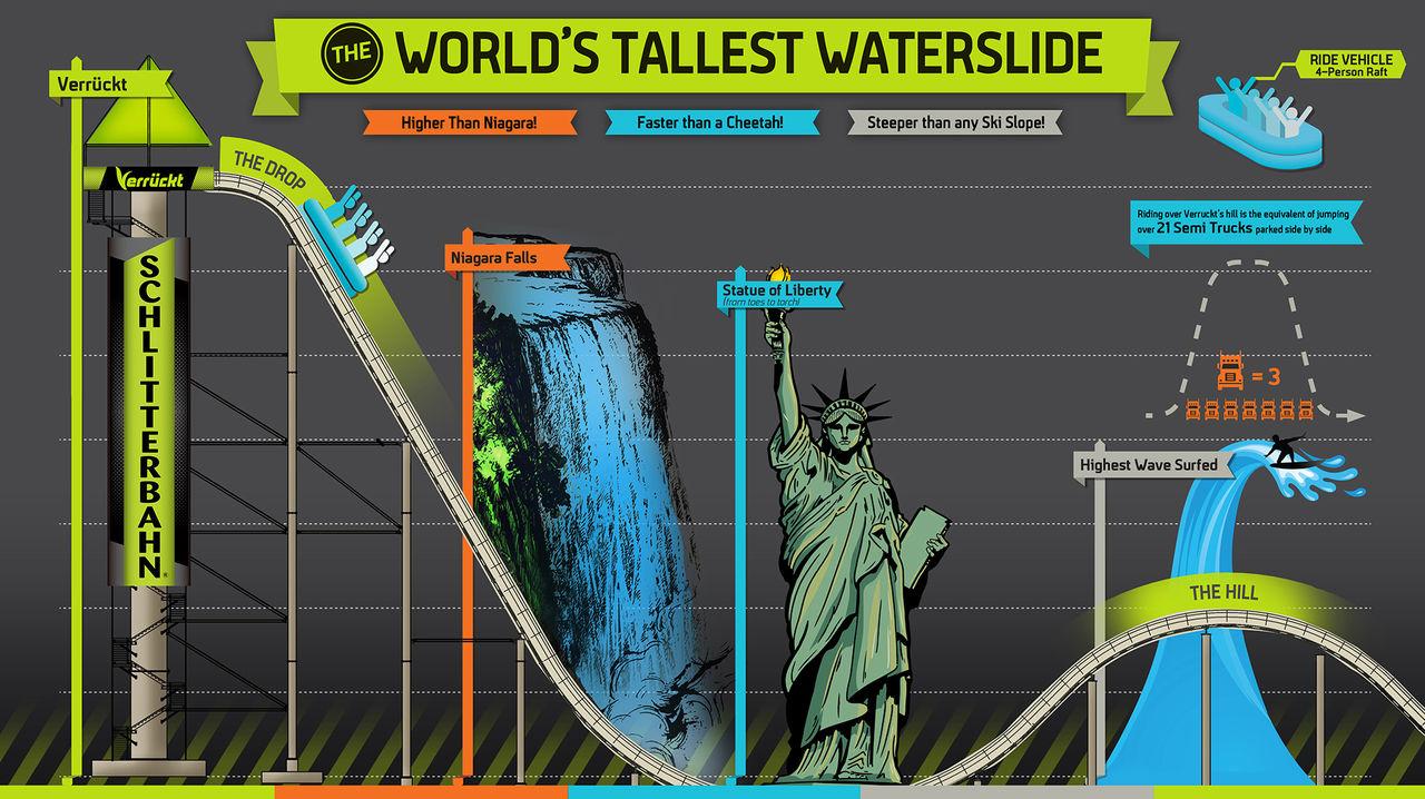 Världens högsta vattenrutschbana demonteras
