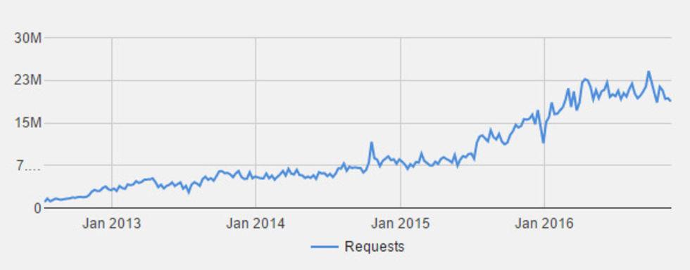 Google ombedda att ta bort över en miljard länkar i år