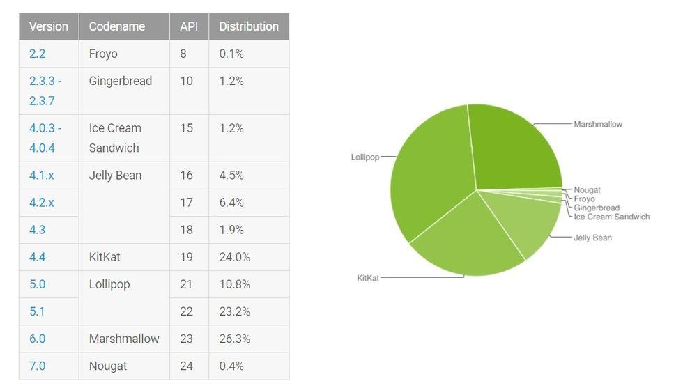 Android 7.0 Nougat växer explosionsartat