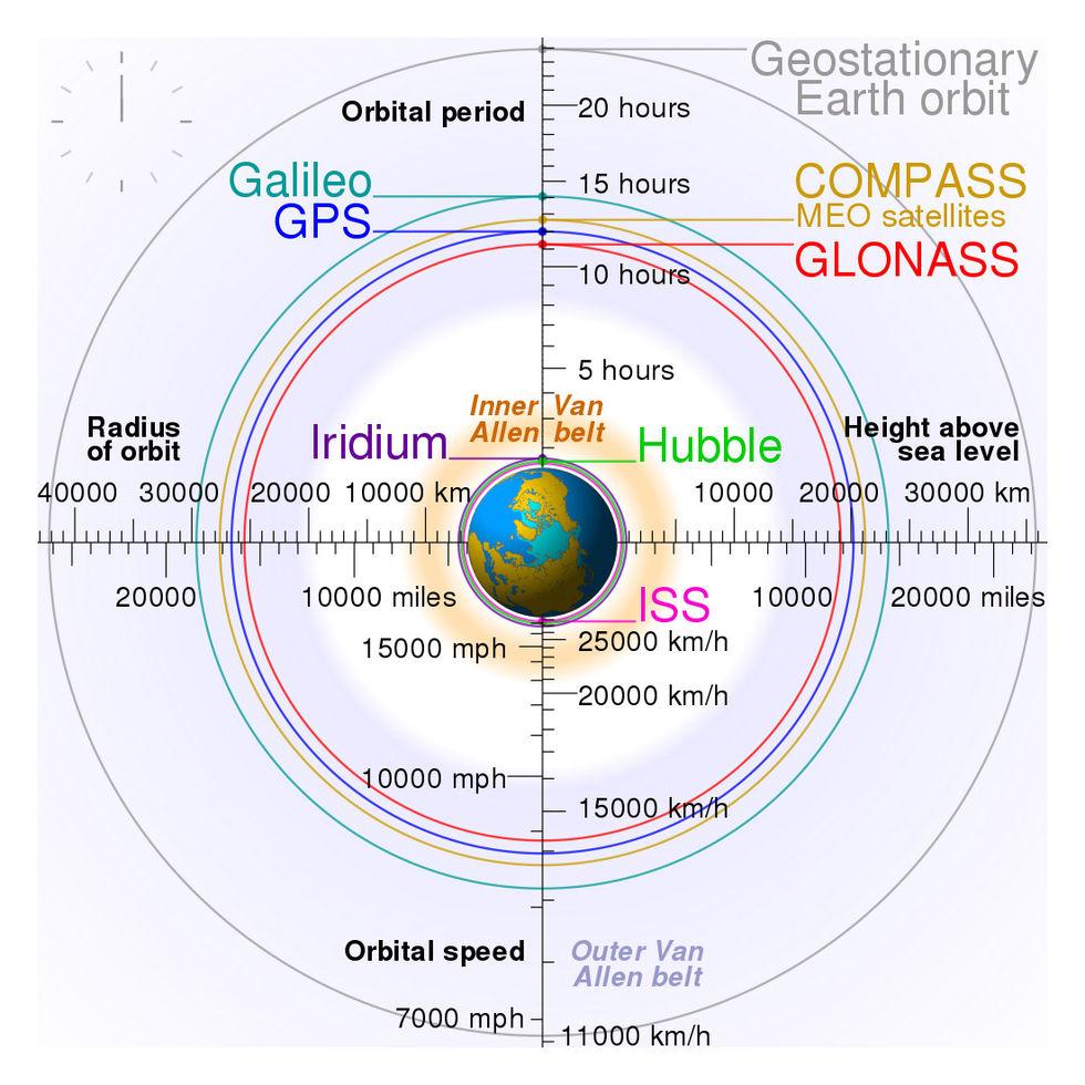 Idag sätts Galileo igång!