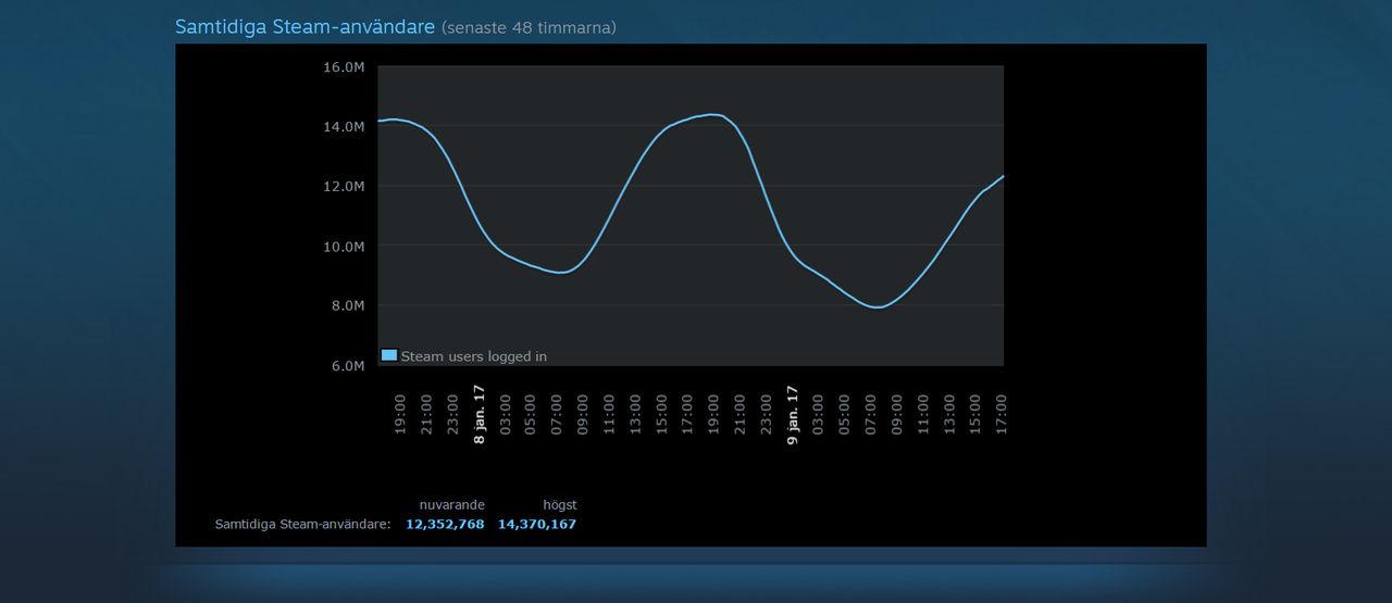 14 miljoner samtidiga användare på Steam