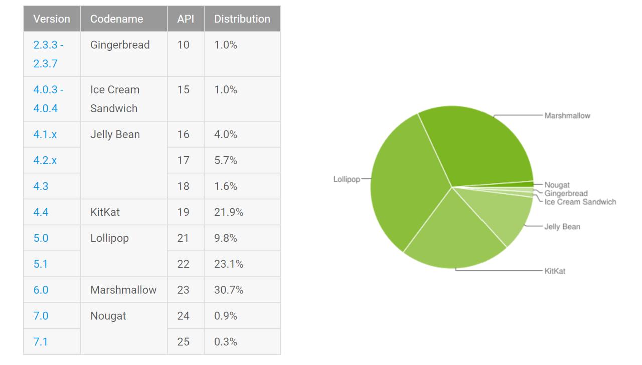 Android Nougat når 1 procent