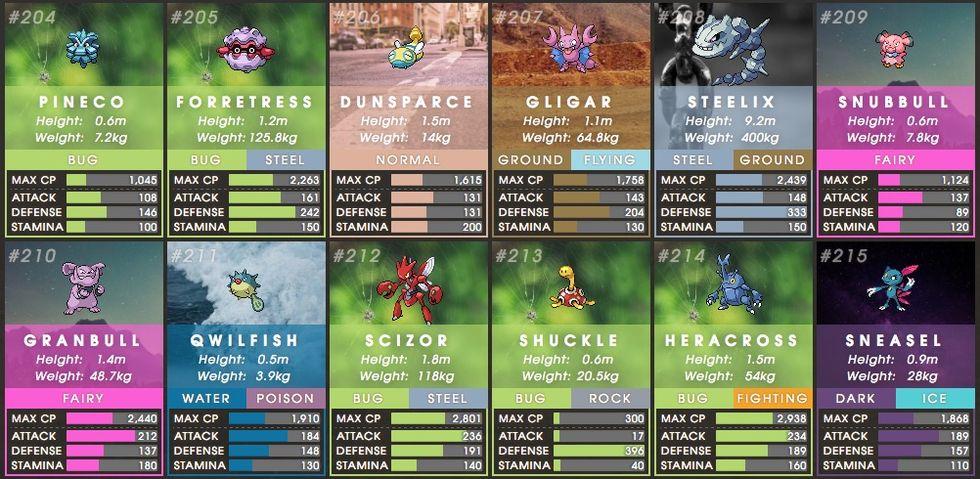 Här är alla nya Pokémons i Pokémon Go