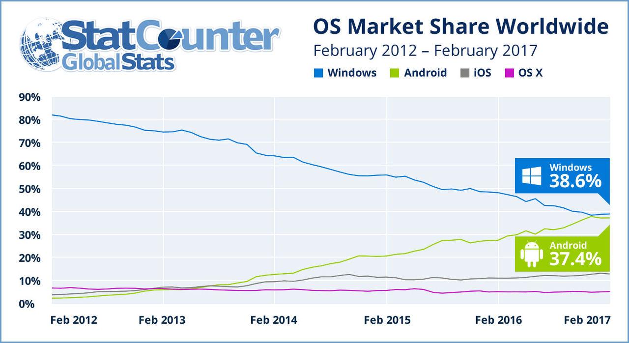 Snart är Android världens mest använda operativsystem