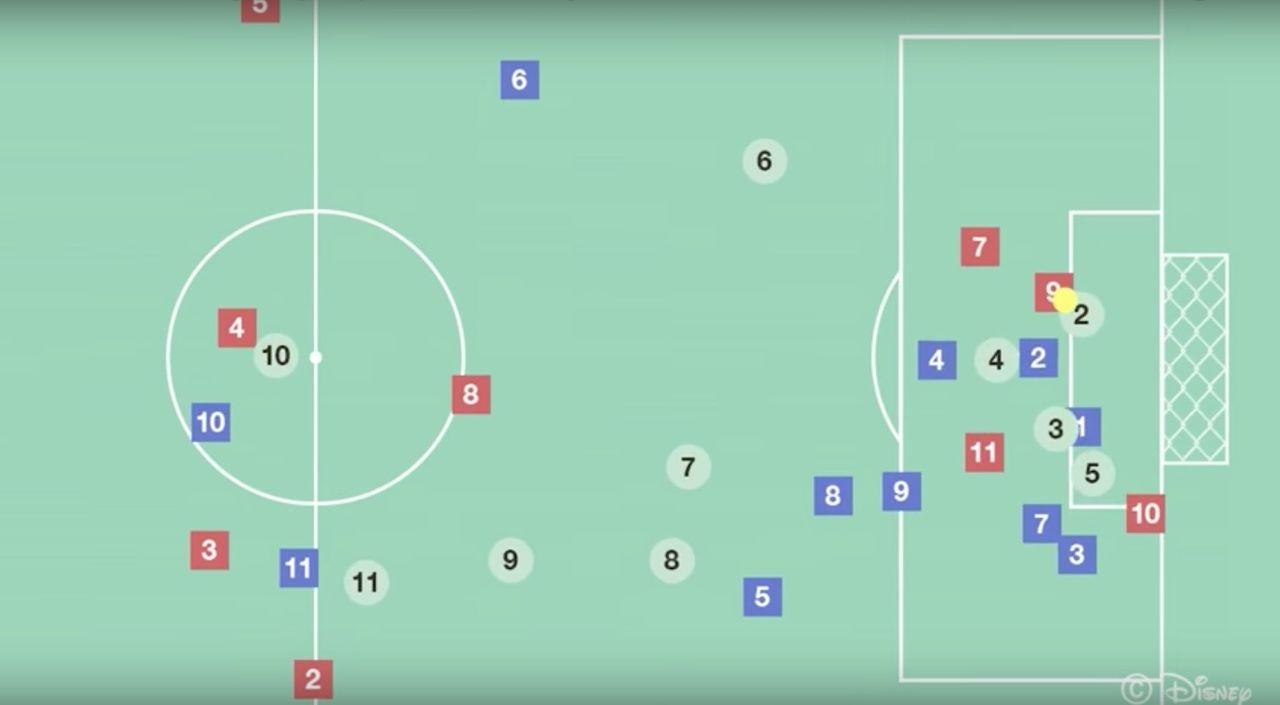 Disney tar fram AI som kan förbättra fotbollslags försvar