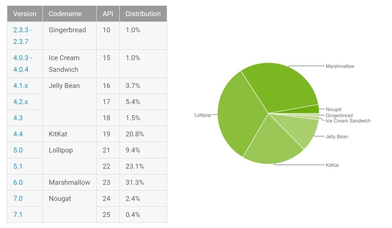 Andelen Nougat-användare fortsätter växa