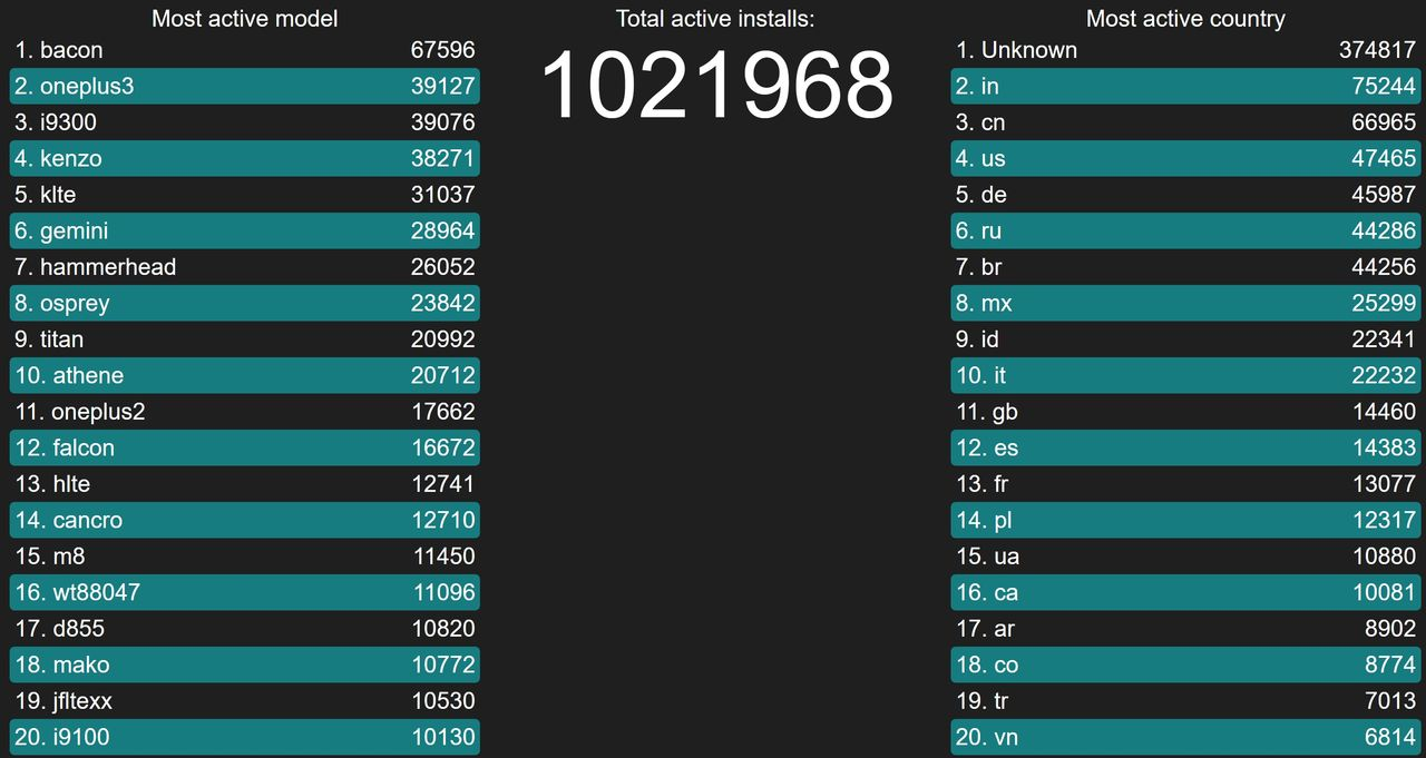 LineageOS nu på 1 miljon enheter