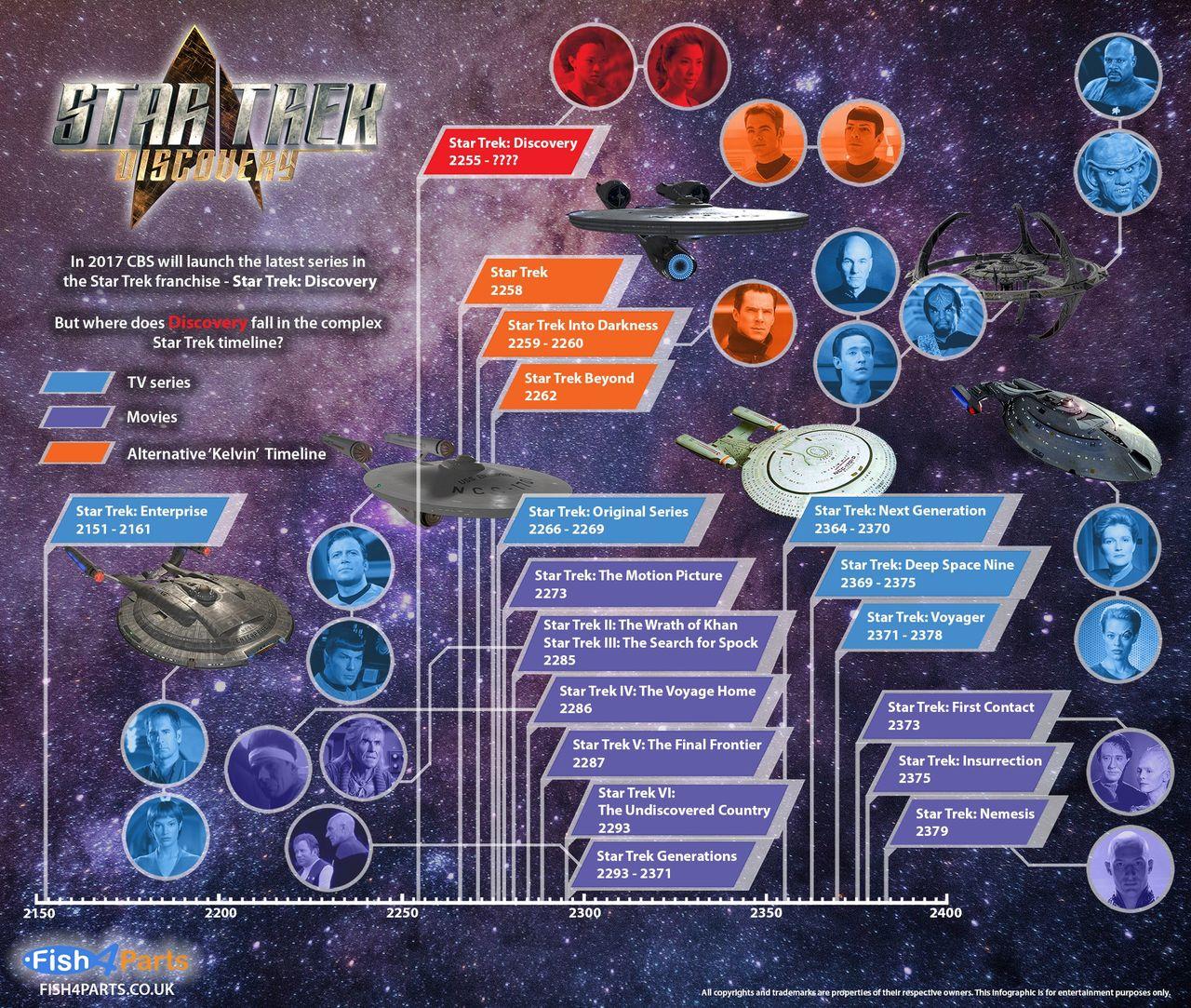 Infografik över Star Trek-universumet