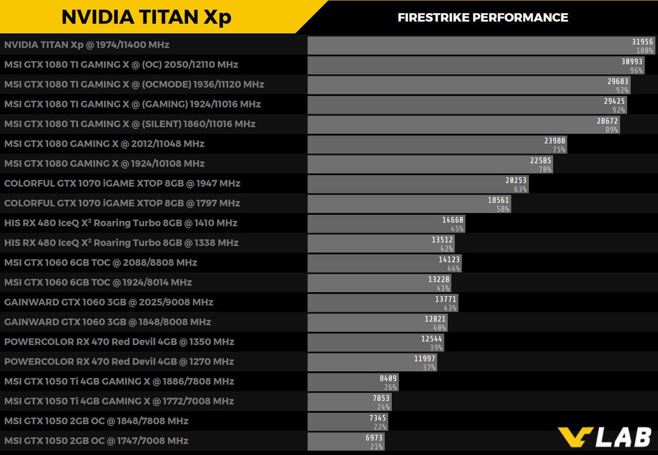 Titan Xp presterar bättre än 1080 Ti