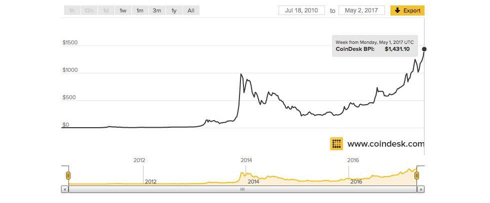 bitcoin värde)