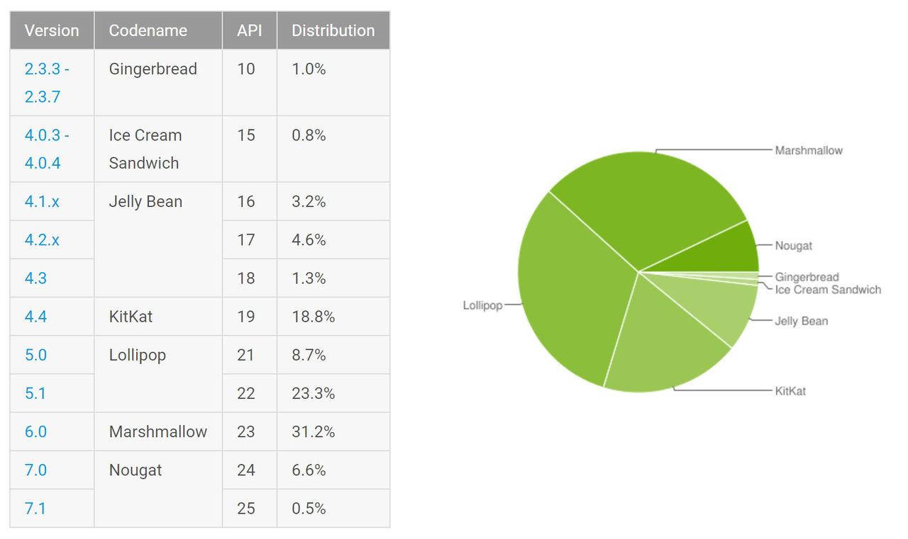 Android Nougat fortsätter växa