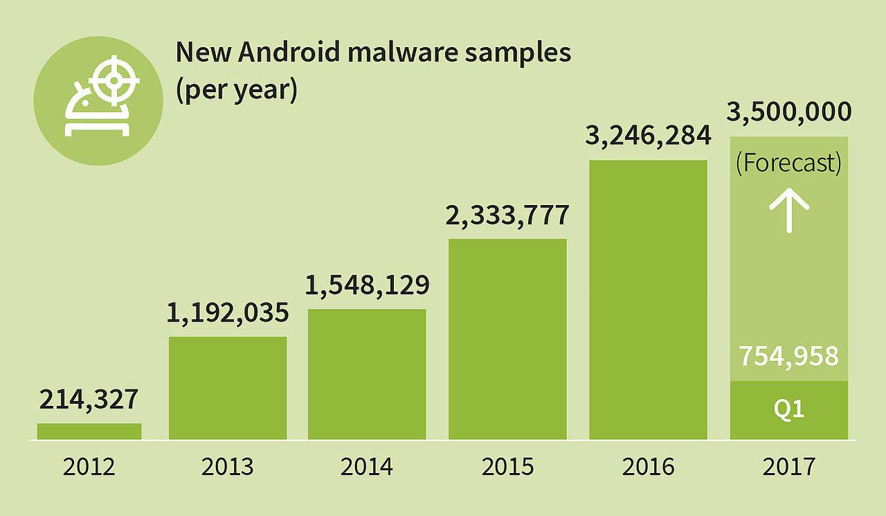 Säkerhetsforskare varnar för illvilliga Android-appar