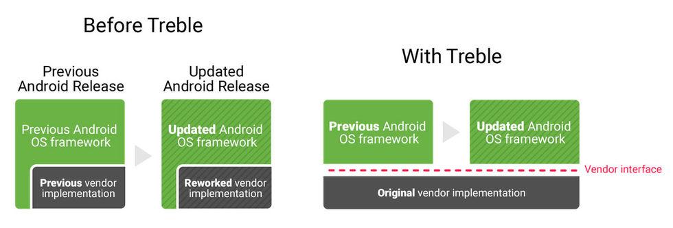 Google ska göra det lättare att uppdatera Android