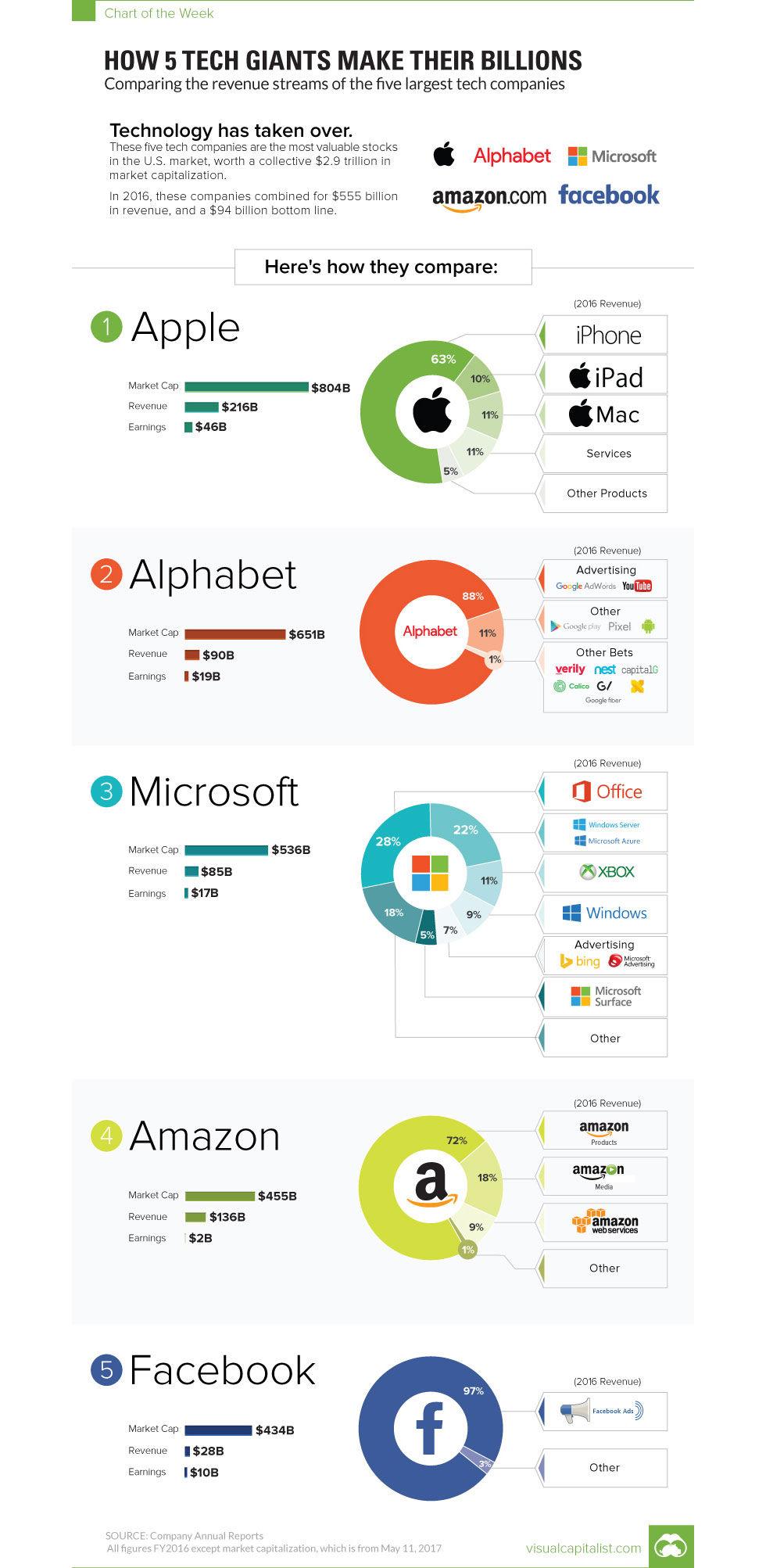 Så tjänar tech-giganterna sina pengar