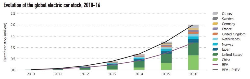 Rekordår för elbilar förra året