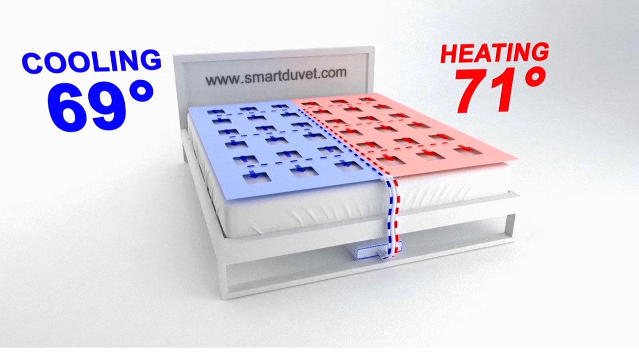 Smart täcke där du kan bestämma temperaturen
