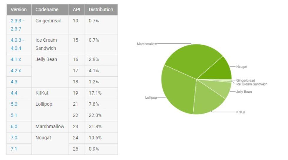 Nougat nu installerat på mer än 10 procent