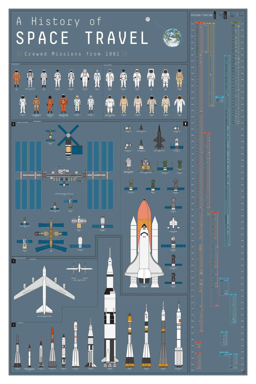 Häng upp rymdhistorien på väggen
