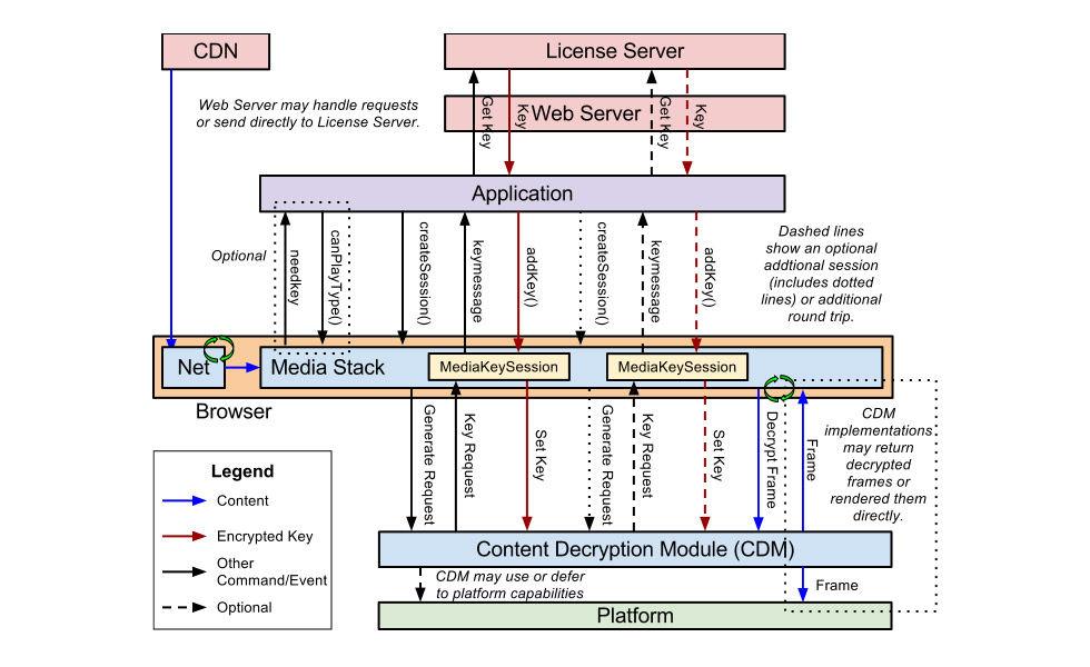 Encrypted Media Extensions blir en del av HTML5