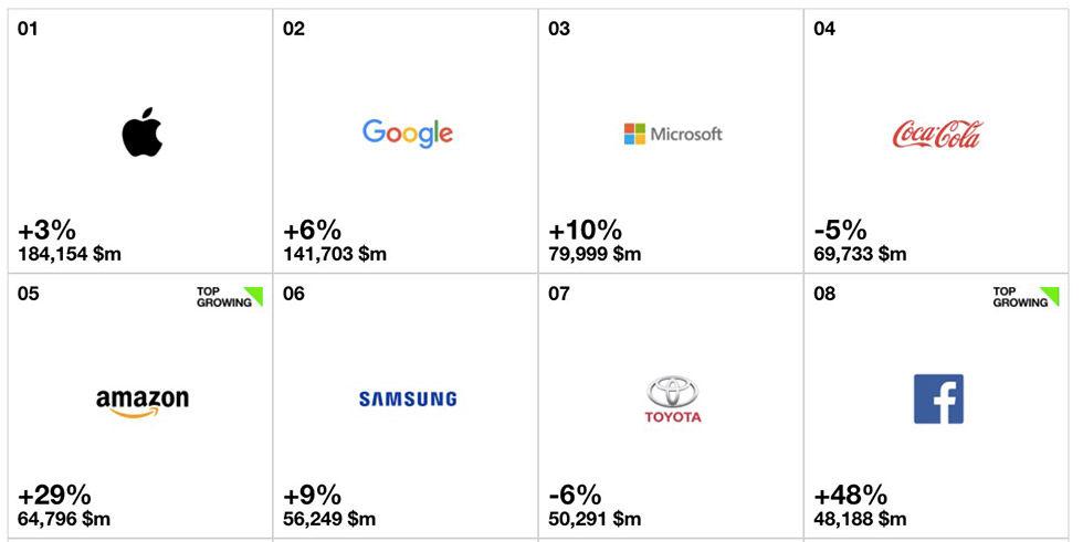 Apple fortsatt världens högst värderade varumärke
