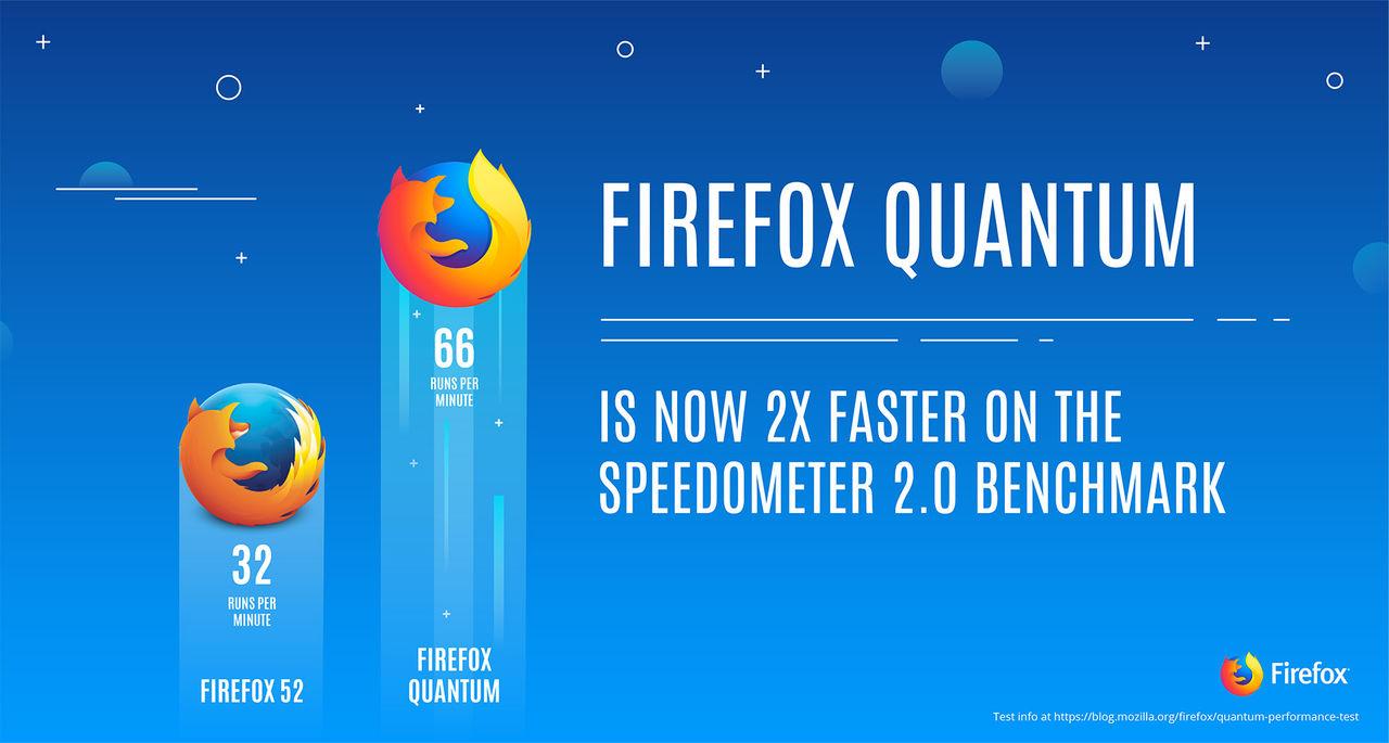 Firefox Quantum verkar bli en ruggigt snabb webbläsare