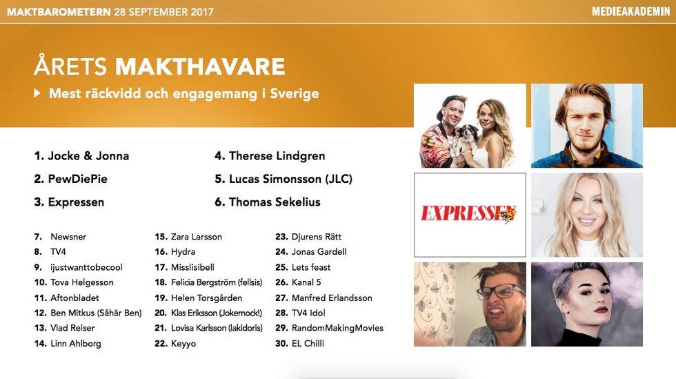 Jocke och Jonna dominerar sociala medier i Sverige