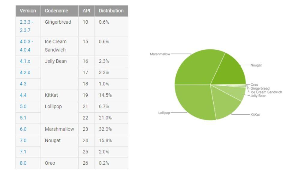 Oreo äntrar Android-statistiken