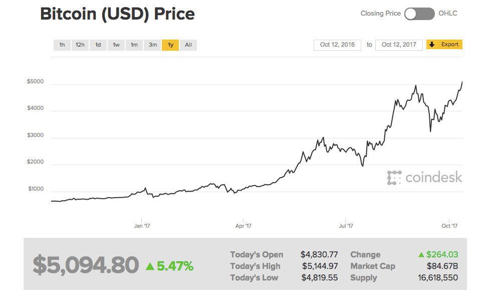 Bitcoin nu över 5000 dollar