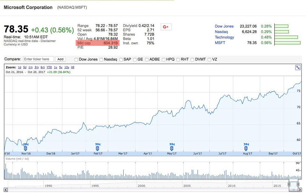Microsoft nu värt över 600 miljarder dollar igen