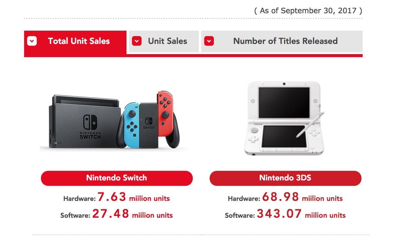 Nintendo har sålt 7,63 miljoner Switch-enheter
