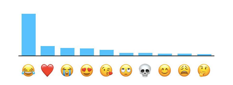 Gråtskrattande emoji den som används mest av iOS-användare