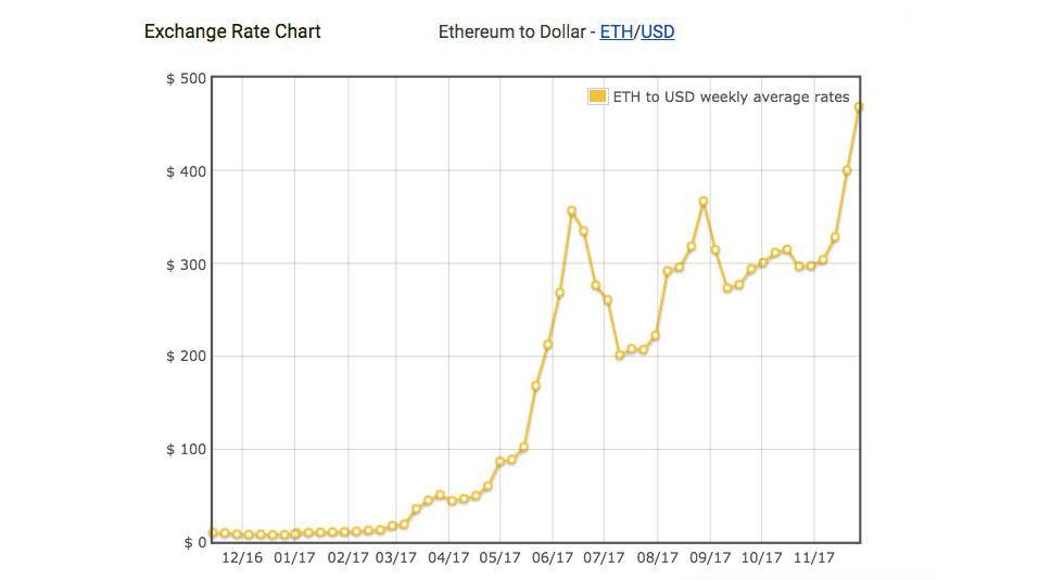 Ethereum har ökat i värde med 5500 procent på ett år