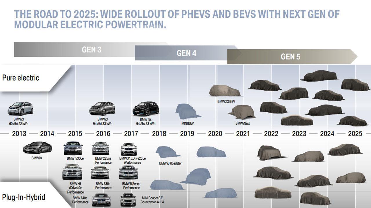 Det här är BMW:s elektriska framtid
