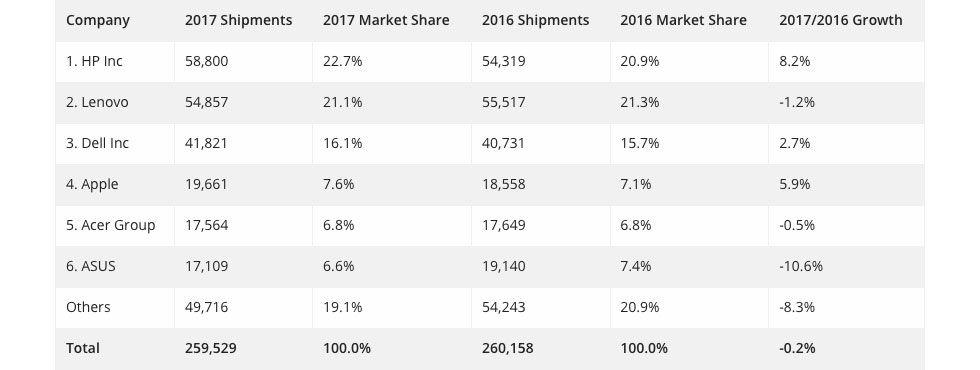 Apple sålde mer än Acer och Asus förra året