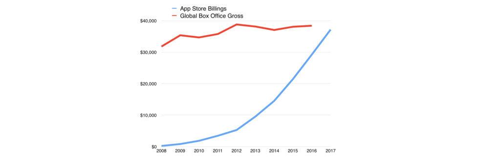 App Store drar in mer stålar än hela filmindustrin