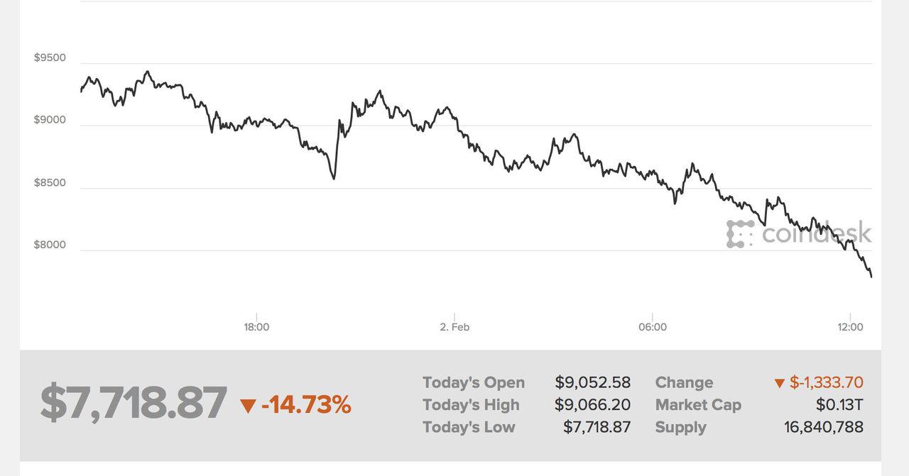 Bitcoin har tappat över 100.000 kronor i värde sedan toppnoteringen