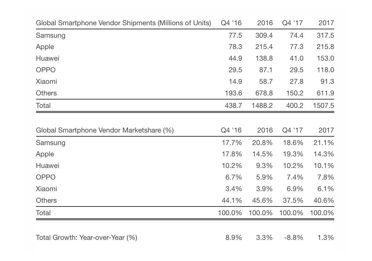 Försäljningen av mobiler går ner