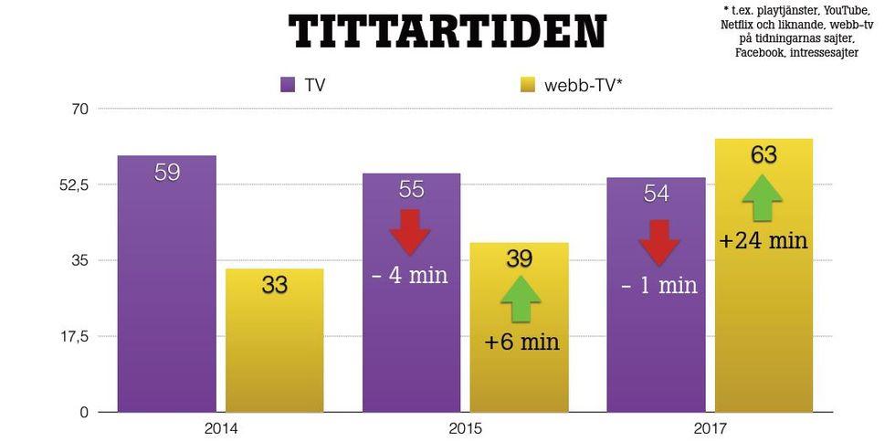 Nu är streamad tv större än linjär-tv i Sverige
