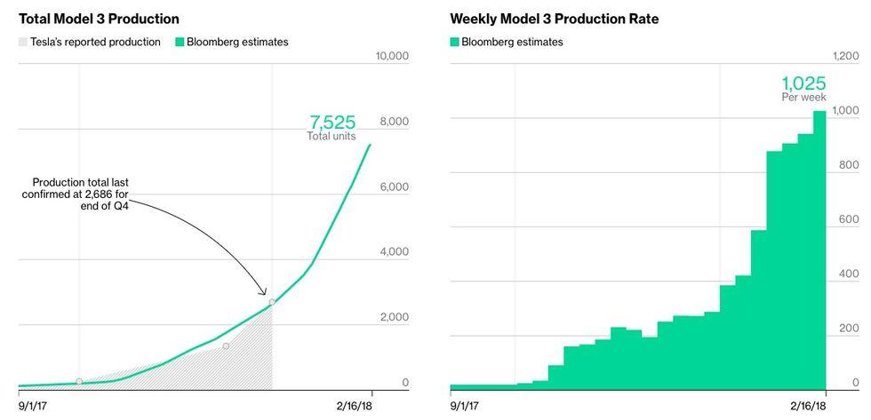 Håll koll på hur många Tesla Model 3 som har tillverkats