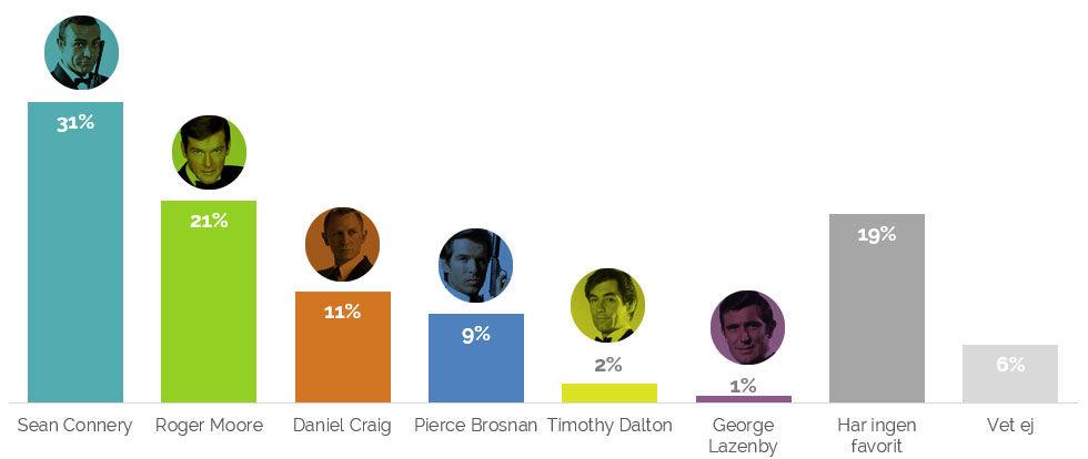 Sean Connery är bäst som James Bond